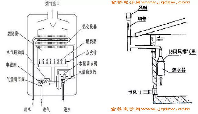 普通烟道式燃气热水器的结构与原理(图)图片