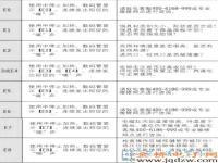 九阳C21-DX001电磁炉故障代码