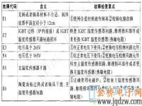 格兰仕C18D-X6BP3电磁炉故障代码