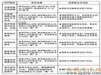 九阳C21-HG1电磁炉故障代码