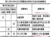 春兰空调KFR-32GA(22)故障代码