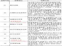 春兰KFR-140LW/Ads KFR-70LW/Bds KFR-40LW/d KFR-100LW/ds空调故障代码