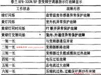 春兰空调KFR-32GW/BP故障代码