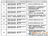九阳C21-J01电磁炉故障代码