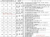 春兰KFR-65B2GW KFR-65B3GW一拖多空调器室外机故障代码