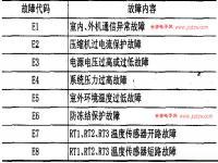 春兰空调KFR-40LW/D故障代码