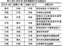 春兰空调KFR-40GW/BP故障代码