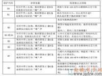 九阳C22-LX88电磁炉故障代码