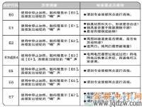 九阳C22-LC6电磁炉故障代码