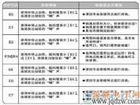 九阳C22-L2D电磁炉故障代码