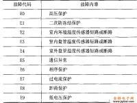 春兰KFR-140/S KR-140/S空调故障代码